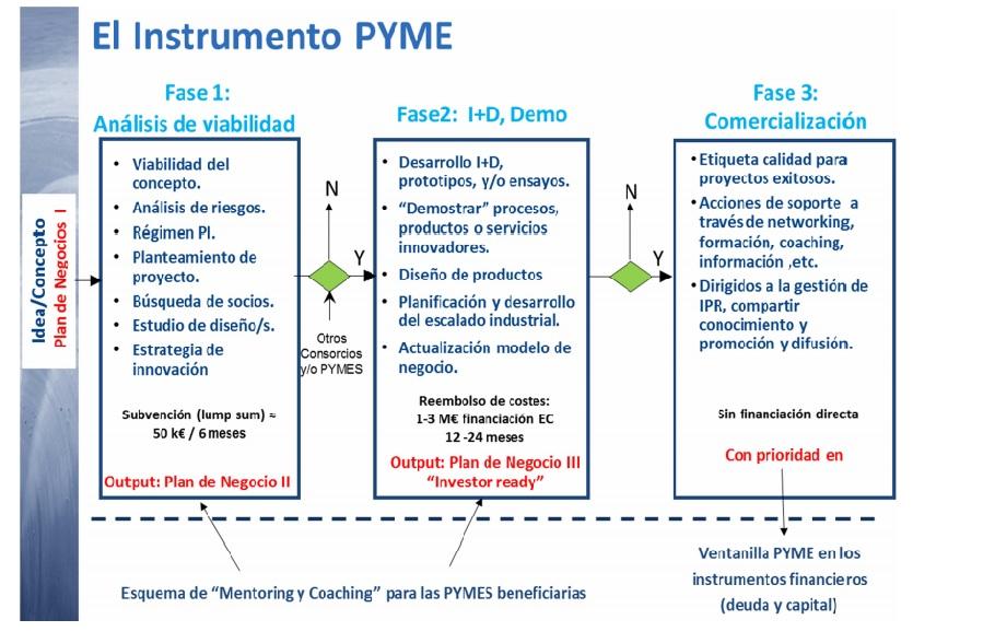 Grafico Instrumento Pyme