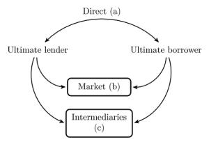 direct lender