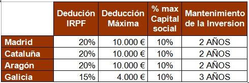 Deducciones Regionales inversion MAB